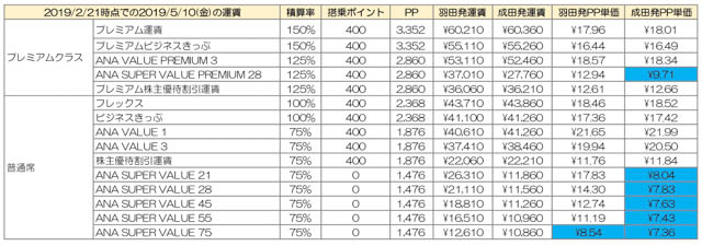 羽田/成田から那覇/福岡へのPP単価徹底比較