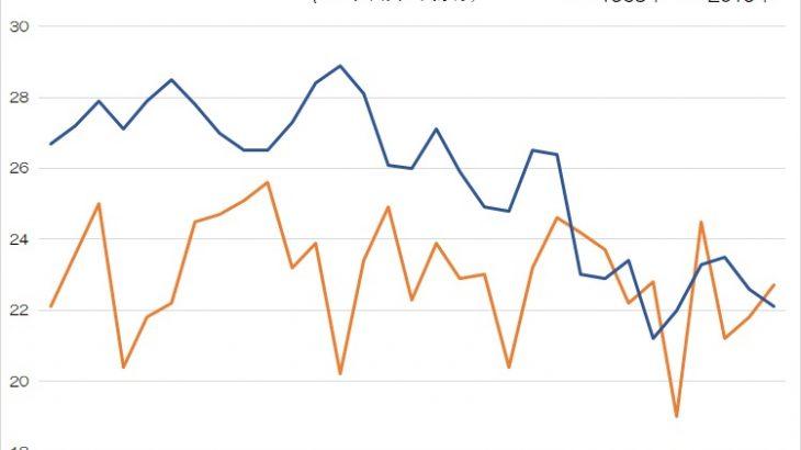 昔の夏はもっと涼しかったなぁ….データで比較してみる